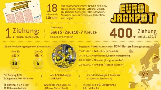 Bei der Lotterie Eurojackpot rollen am kommenden Freitag (15. November) zum 400. Mal im finnischen Helsinki die Lotteriekugeln. Passend dazu wartet ein Jackpot von 90 Millionen Euro. Ein Blick auf die bisherigen Ziehungsergebnisse.