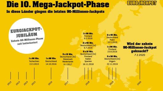 Es sind die heiß ersehnten Wochen bei Eurojackpot: Ziehungen, in denen der Jackpot bei seiner maximalen Summe von 90 Millionen Euro steht und in 18 europäischen Ländern am Freitagabend gespannt auf die Ziehungsergebnisse gewartet wird. Zum insgesamt zehnten Mal seit dem Lotteriestart im Jahr 2012 ist es jetzt soweit.