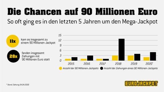 Am kommenden Freitag (24. April) geht es in der Ziehung der Lotterie Eurojackpot um einen 90-Millionen-Jackpot in der obersten Gewinnklasse. Dass es zwei Jackpotphasen in Folge zum Höchstbetrag reicht, gab es noch nie.