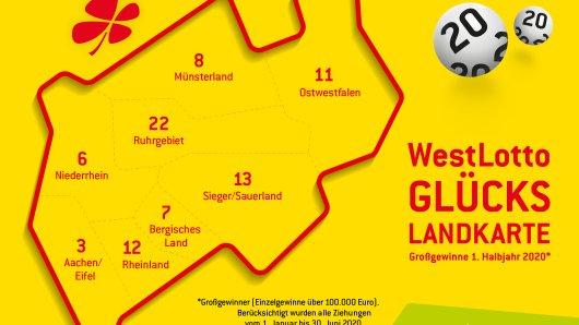 Gewinnerbilanz NRW: Zehn Neu-Millionären und 77 weitere Gewinner, die Summen ab 100.000 Euro erhielten, gab es im ersten Halbjahr 2020 bei WestLotto. Außergewöhnlich: Der Landesteil Westfalen liegt zur Halbzeit des Jahres mit 45 Großgewinnen vor dem Dauersieger Rheinland (37 Großgewinne).