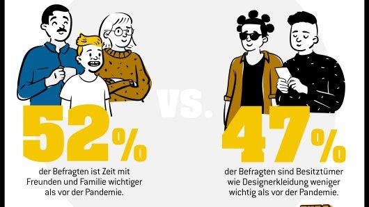 Viele Deutsche wünschen sich angesichts ihrer eingeschränkten Freiheit in Corona-Zeiten mehr emotionale sowie finanzielle Sicherheit und entwickeln eine neue Sicht auf Luxus. So die Ergebnisse einer aktuellen YouGov-Umfrage für die Lotterie Eurojackpot.